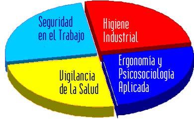 Obligaciones en la Prevención de Riesgos Laborales